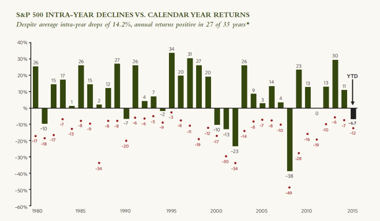 Data represents past performance. Past performance is no guarantee of future results. Chart is for illustrative purposes only. Returns are based on price index only and do not include dividends. Intra-year drops refers to the largest market drops from a peak to a trough during the year. *Returns shown are calendar year returns from 1980 to 2014 excluding 2015, which is year-to-date. Source: JP Morgan 4Q Guide to the Markets®, September 30, 2015, slide 12, jpmorganfunds.com