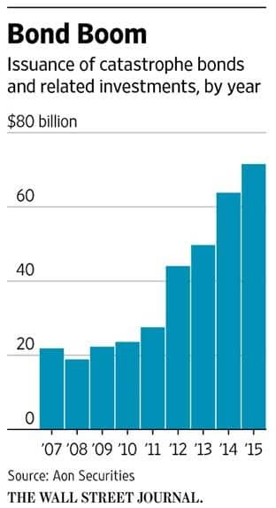 Bond Boom Chart
