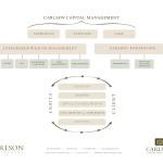 Carlson-Portfolios-Experience