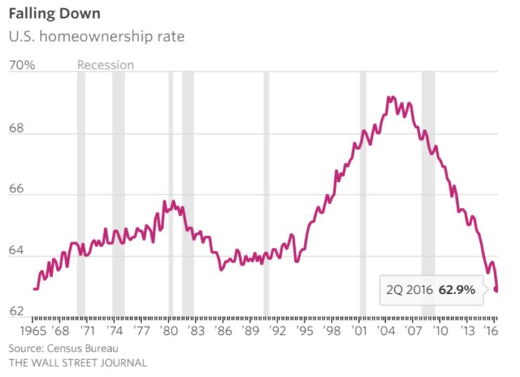 Foreclosure levels