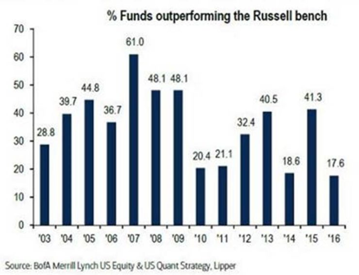 Funds Outperforming Russell bench