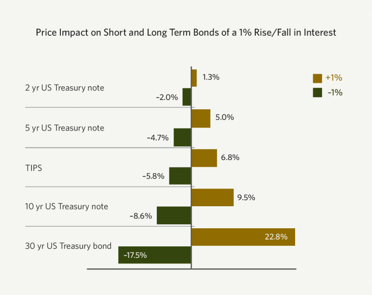 Data represents past performance. Past performance is no guarantee of future results. Chart is for illustrative purposes only. Calculation assumes 2-year Treasury interest rate falls 0.64% to 0.00%, as interest rates can only fall to 0.00%. Source: JP Morgan 3Q Guide to the Markets®, June 30, 2015, slide 36. jpmorganfunds.com